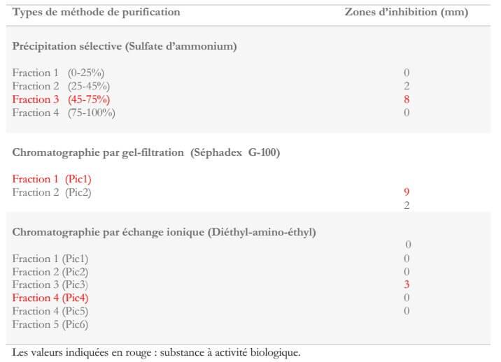Tableau 3 : Activité antimicrobienne des différentes fractions purifiées de l'extrait aqueux deTerfezia claveryi contre Staphylococcus aureus (Janakat et al., 2004)
