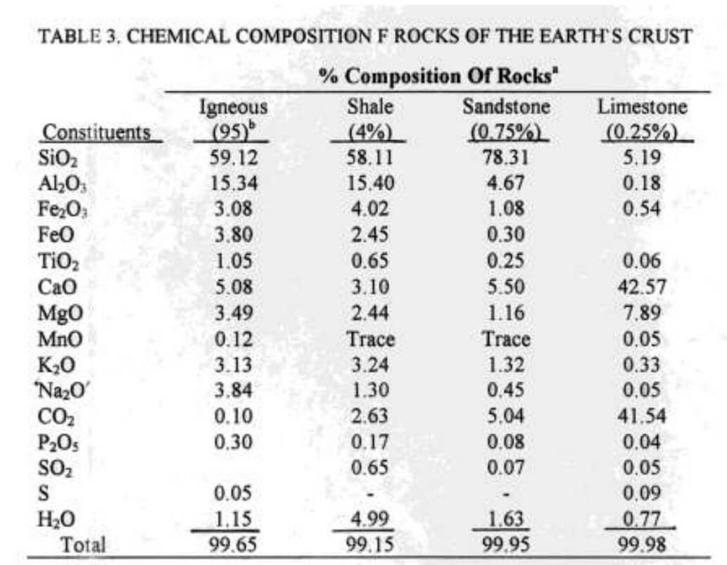 "a. Percentages in parentheses indicate Percentages of rocks in the earth's crust. b. And metamorphic. Source : Jackon, M. L. 1964. "" Chemical Composition of Soils "", In Chemistry of the Soil , F. E. Bear, ed., P. 71-141 Reinhold Publishing Company , New York ."